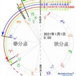 【そのうち一回転】土星の傾きが徐々に増えていることが判明