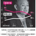【朝日新聞】「菅は決定的に間違った」自民党内から指導力いぶかる声 支持率急落に浮上の手立てもなし