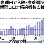 【速報】東京崩壊 6700人の入院・療養先決まらず