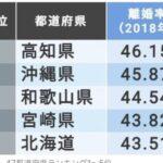 上位はほぼ50%!「離婚率」47都道府県ランキング発表