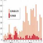 東京 コロナ感染経路不明が急増 入院必要でも自宅待機相次ぐ