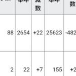 東京都「コロナも交通死亡事故も日本一やで!」死亡事故155人。車カスの愛知抜いてワーストワンへ