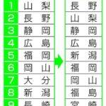 移住したい都道府県ランキング 1位長野県、2位静岡県、3位山梨県