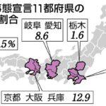 緊急事態宣言、4大都市圏と名古屋市岐阜区とさいたま市栃木区を追加へ
