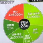 手取り23万円の男の生活 昼食はおにぎり2個→日本終わりすぎやろ(画像あり)