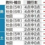 【パヨク悲報】日本の教科書に 「竹島は日本固有の領土」明記…朝鮮人発狂w