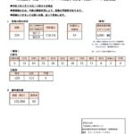 【東京】 +234 (3/29)