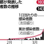 【東京】 感染者数 249人 (令和3年4月5日)