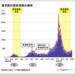 【東京】感染者数 446人 (4月3日)