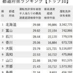 スピード違反が多い都道府県ランキング 1位北海道、2位富山、3位石川