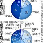中国では死者の8割が亡くなっています。