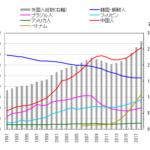 在留ベトナム人、韓国人を抜き2位にwww 一方、日本より豊かな中国人韓国人は減少し土人国家へwww