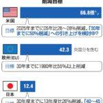 日本、2030年までに温室効果ガスを40%以上削減へ