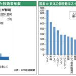 日本が先進国から脱落…長期のデフレで新興国並の低物価に どうしてこうなった?