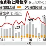東京と大阪のコロナ検査数wwwwwwww
