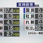 立花孝志さん、政党名を「特になし」変更。これにより、支持率は自民党を超える