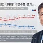 韓国・文大統領支持率 33.4%で就任後最低に