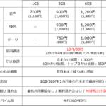 OCNモバイル、楽天潰しプラン発表、「iPhone対応の音声SIM」が月額500円