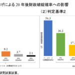 日本の財政 10年後の破綻確率50% 健全化には消費税15〜20%が必要