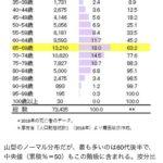 現在の独身男の平均寿命は66歳 昭和脳で酒タバコ女好き 家事料理できない世代と判明