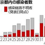 馬鹿「大阪で41人死亡!」 →年代別がこちらw