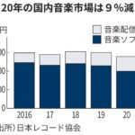 なんで買わないの? 日本の音楽市場9%減少 2700億円