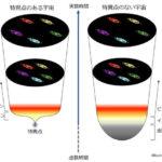 ビッグバンの前は虚数時間だった 宇宙に始まりは無い ホーキングが特異点問題を解決(画像あり)