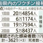 日本のワクチン接種、一気に1日130万回超まで拡大へ 職場接種の申請が1200万人規模に