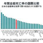 【パヨク悲報】韓国の自殺率とうつ病の有病率、OECDダントツトップ…朝鮮人涙目www 6  [256273918]