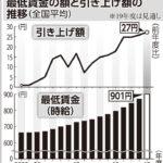 【悲報】最低賃金を全国平均で930円に引き上げ決定 ネトウヨ発狂  [284093282]