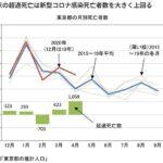 【観客を入れろ】東京都の死亡者、実は7月は4人しか死んでなかった  [723460949]