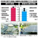 コスパ最強予定の太陽光発電さん、発電量バックアップに火力発電が必要なのに試算に含まれず  [295723299]