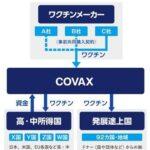 日本のワクチン供与(COVAX経由)が本格化 まずはカンボジアとイラン [725951203]