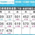 東京都のコロナ感染急拡大、オリンピック期間中にピークを迎えるか [725951203]