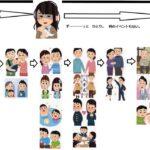 独身と子供いる既婚者の人生イベントの差が一瞬で分かる画像 これでも独身最高って嘘つくのか?  [144189134]