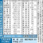 神奈川県で新たに539人の感染確認・・・  [439992976]