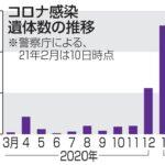 【悲報】自宅で謎の死を遂げる日本人が急増……死後PCR検査でコロナ陽性判明  [902666507]