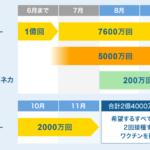 【日本最高】世界のワクチン接種、50億回に。日本はG7でアメリカに次ぎ2位の接種回数!!!  [509689741]