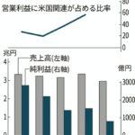 なんで日本人は買わないの?スバルの利益60%をアメリカが占める  [144189134]