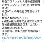 川崎市さん、陽性率95%😨全国どころか全世界でも最悪レベルに  [422186189]
