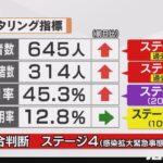 石川県知事「感染者のほとんどが軽症、無症状。新規陽性者数を重視する指標はもう見直しを」  [135853815]
