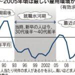 「求人広告は嘘だらけ 同調圧力で帰れない・・・」 日本企業の実態調査が予想以上に酷すぎワロタw  [733341317]