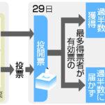 【総裁選】決選投票に進んでも河野当選が確定的に  [518031904]