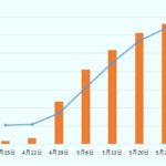 【速報】ファイザーワクチン、来月中にすべて輸入完了 予定前倒し 日本の接種率は88%になる見込み  [135853815]