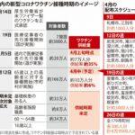 コロナワクチン4回接種した北海道の80代ジジイ「早く5回目を打ちたい」  [844481327]