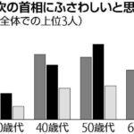 世論調査、次の総裁は河野31%、岸田17%、高市7%、ガクトコイン0.9%  [274515572]