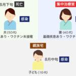 埼玉の10代の子供、家にコロナを持ち込み50代のお父さん死亡。40代お母さんはICU これがデルタな  [668024367]