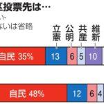 衆院比例投票先 自民5割 立憲1割  [516831939]