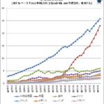 衰退した日本、家族を持つなど贅沢品の時代へ突入…男の35%女の25%が生涯子無しの衝撃  [828293379]
