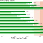 9/30 東京+218 重症-7 死亡+12 収束  [135853815]